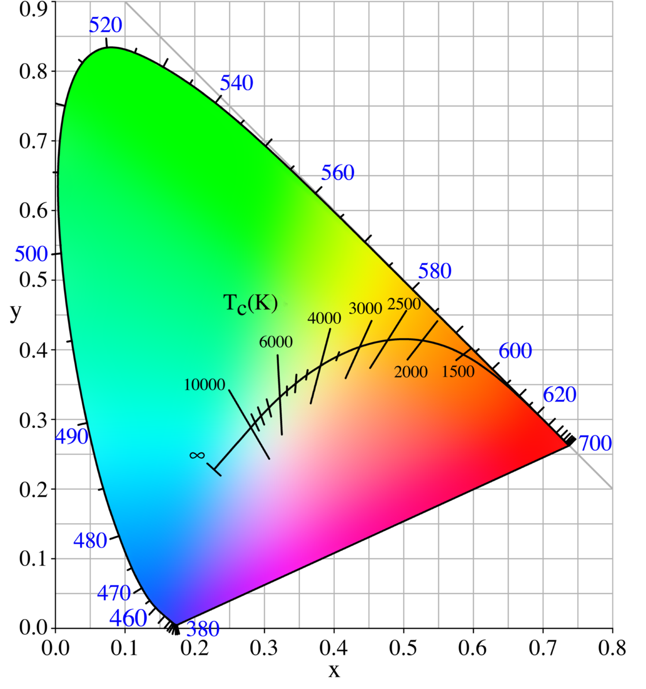 Color Differences of LED Lighting - 2.7K, 3K, 4.3K, 5K, 6K